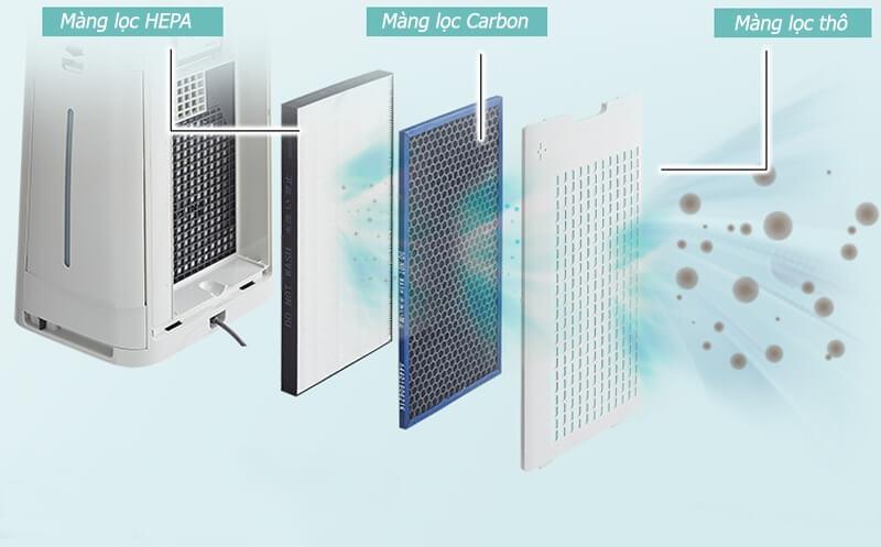 Máy lọc không khí và máy làm sạch không khí, cách nhận biết như thế nào