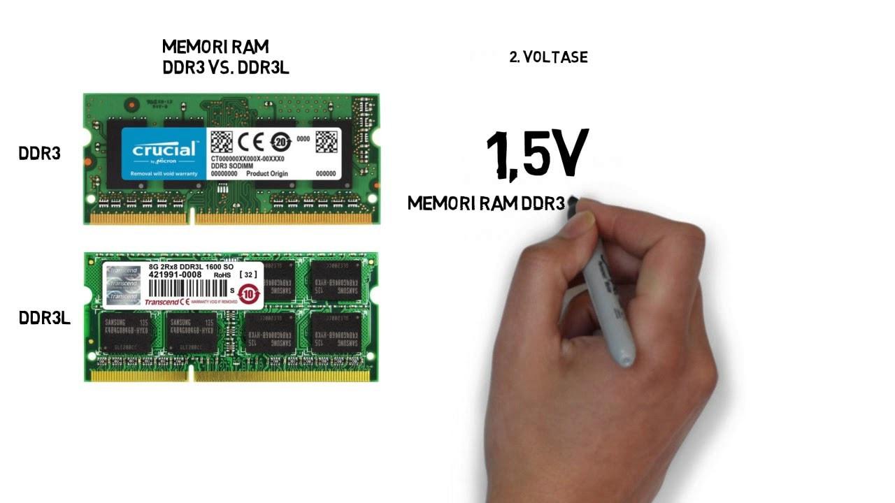 chỉ số của bộ nhớ RAM