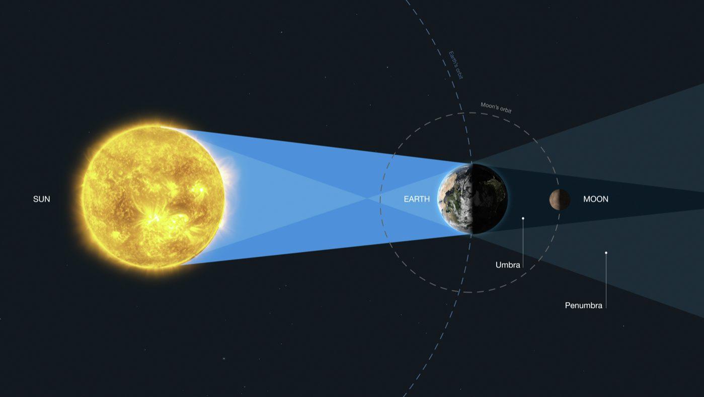 Khi nào Mặt trời đi qua thiên đỉnh?